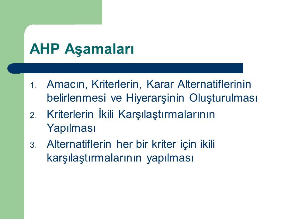 AHP Aşamaları 1. Amacın, Kriterlerin, Karar Alternatiflerinin belirlenmesi ve Hiyerarşinin Oluşturulması 2. Kriterlerin İkili Karşılaştırmalarının Yap
