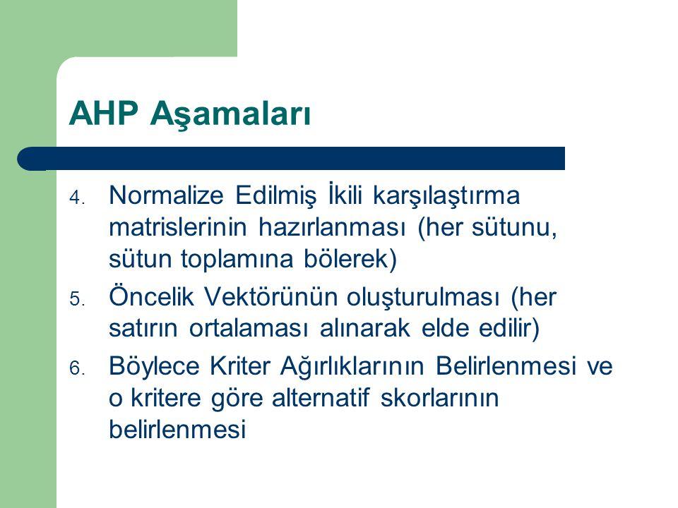 AHP Aşamaları 4. Normalize Edilmiş İkili karşılaştırma matrislerinin hazırlanması (her sütunu, sütun toplamına bölerek) 5. Öncelik Vektörünün oluşturu