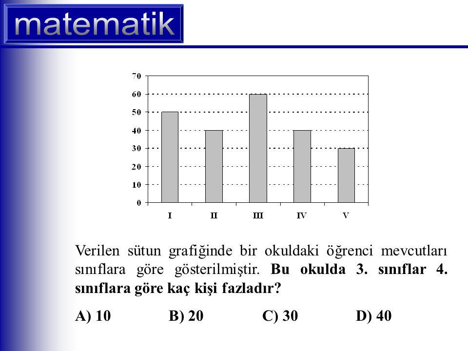 Verilen sütun grafiğinde bir okuldaki öğrenci mevcutları sınıflara göre gösterilmiştir.