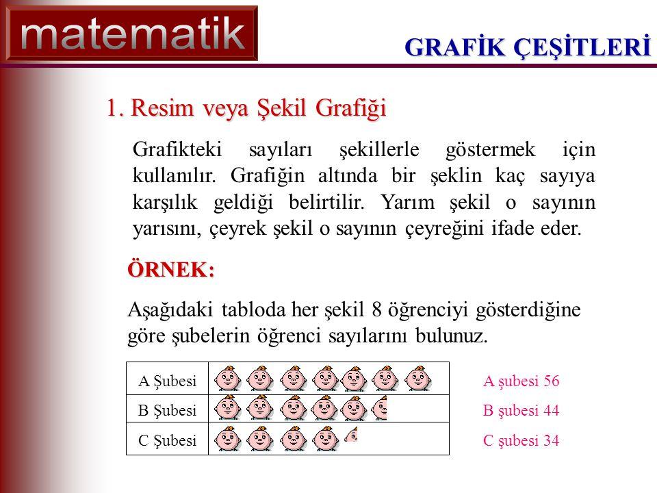 GRAFİK ÇEŞİTLERİ 2.Çizgi Grafiği En çok kullanılan grafik türlerindendir.