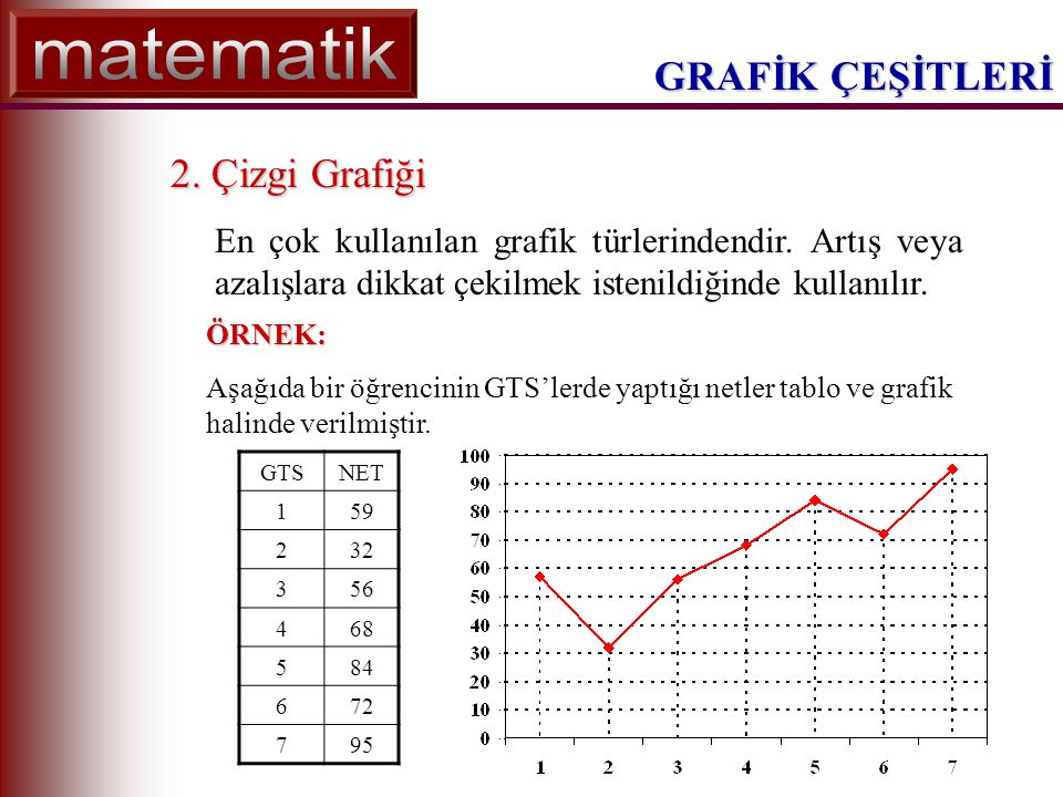 GRAFİK ÇEŞİTLERİ 2. Çizgi Grafiği En çok kullanılan grafik türlerindendir.