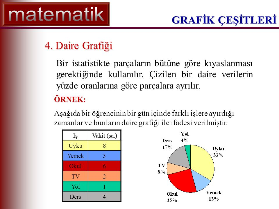 GRAFİK ÇEŞİTLERİ ÇOK ÖNEMLİ NOT Daire grafikte dairenin dilimleri bölünürken her dilim için toplam değerin yüzde oranı belirlenir ve 360° nin yüzdesi bulunur.