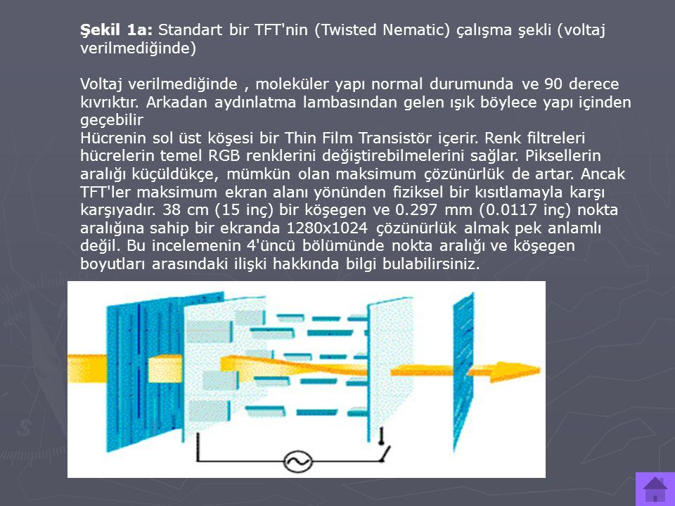 Şekil 1a: Standart bir TFT'nin (Twisted Nematic) çalışma şekli (voltaj verilmediğinde) Voltaj verilmediğinde, moleküler yapı normal durumunda ve 90 de