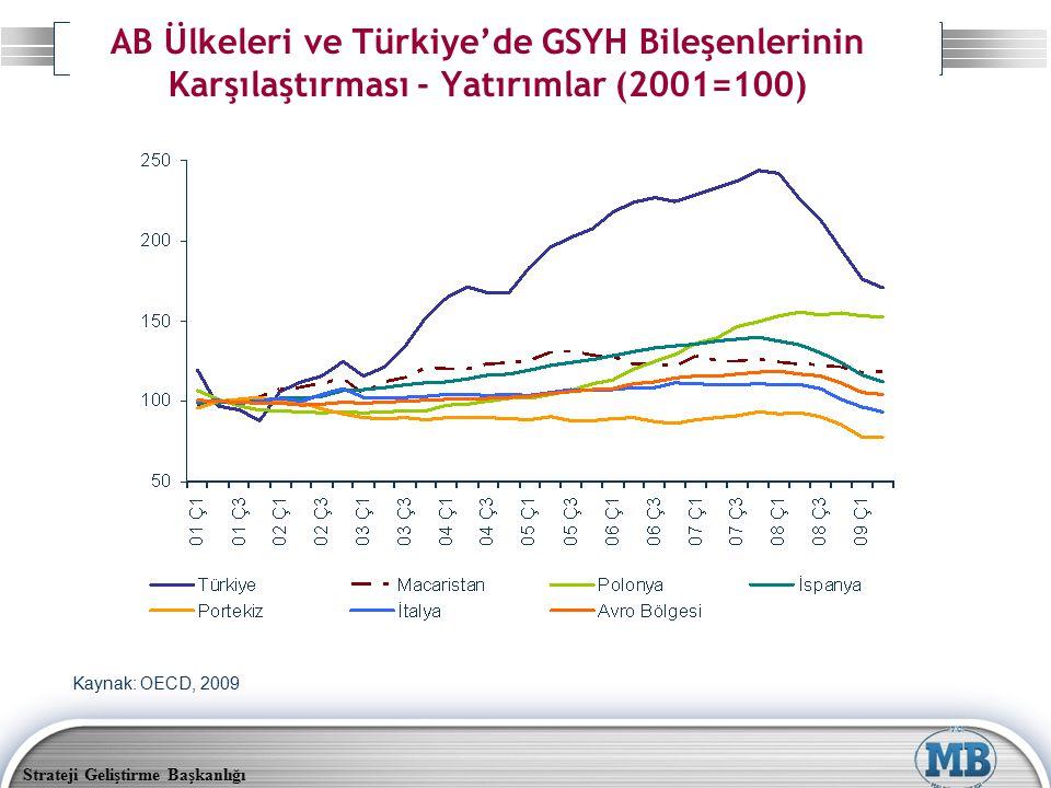 Strateji Geliştirme Başkanlığı AB Ülkeleri ve Türkiye'de GSYH Bileşenlerinin Karşılaştırması - Yatırımlar (2001=100) Kaynak: OECD, 2009