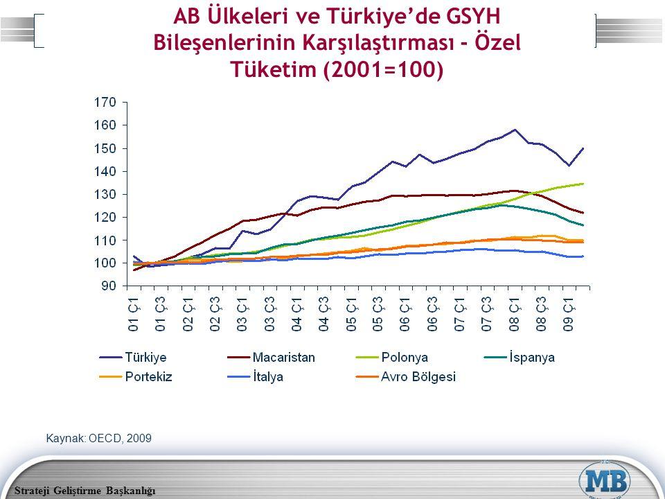 Strateji Geliştirme Başkanlığı AB Ülkeleri ve Türkiye'de GSYH Bileşenlerinin Karşılaştırması - Özel Tüketim (2001=100) Kaynak: OECD, 2009