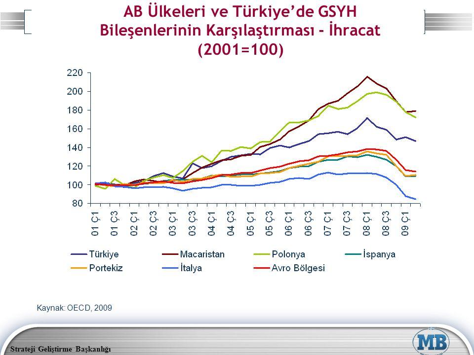Strateji Geliştirme Başkanlığı AB Ülkeleri ve Türkiye'de GSYH Bileşenlerinin Karşılaştırması - İhracat (2001=100) Kaynak: OECD, 2009