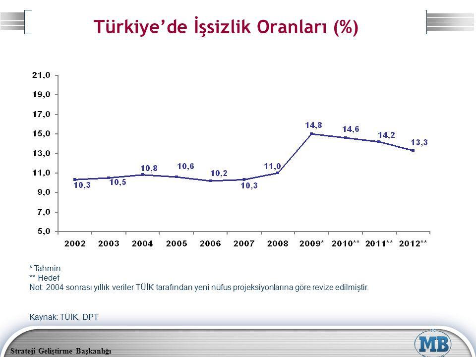 Strateji Geliştirme Başkanlığı Türkiye'de İşsizlik Oranları (%) * Tahmin ** Hedef Not: 2004 sonrası yıllık veriler TÜİK tarafından yeni nüfus projeksi