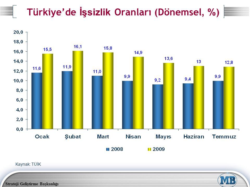 Strateji Geliştirme Başkanlığı 18 Türkiye'de İşsizlik Oranları (Dönemsel, % ) Kaynak: TÜİK