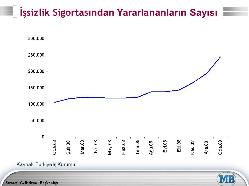 Strateji Geliştirme Başkanlığı İşsizlik Sigortası ndan Yararlananların Sayısı Kaynak: Türkiye İş Kurumu