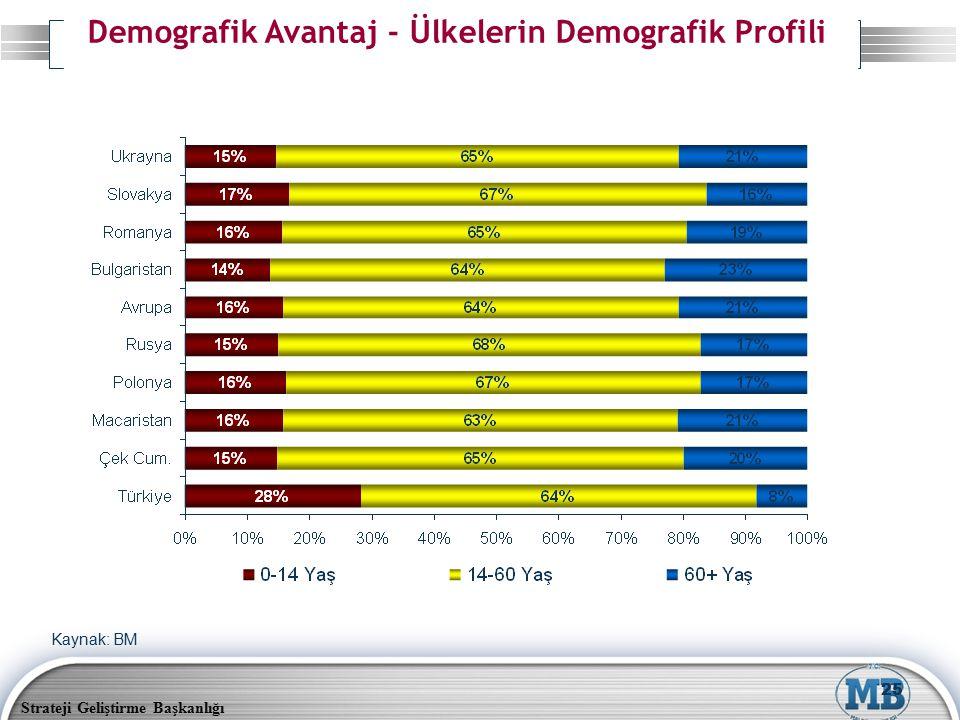 Strateji Geliştirme Başkanlığı 25 Kaynak: BM Demografik Avantaj - Ülkelerin Demografik Profili