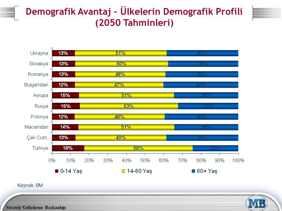 Strateji Geliştirme Başkanlığı 26 Kaynak: BM Demografik Avantaj - Ülkelerin Demografik Profili (2050 Tahminleri)