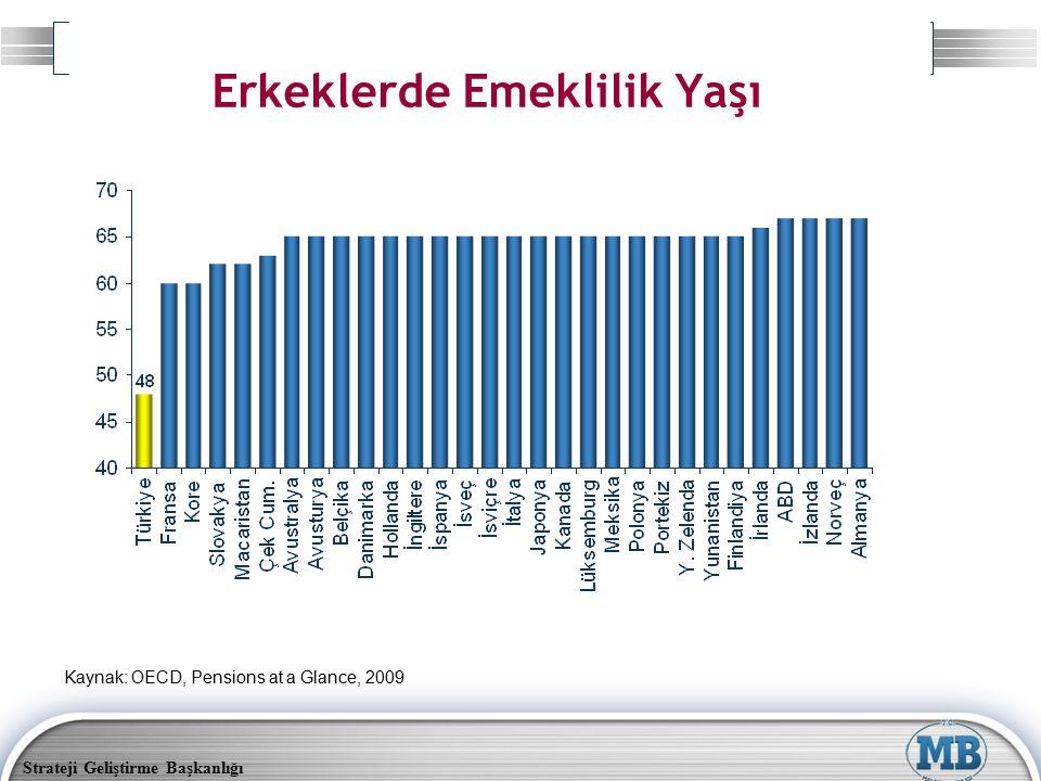 Strateji Geliştirme Başkanlığı Erkeklerde Emeklilik Yaşı Kaynak: OECD, Pensions at a Glance, 2009