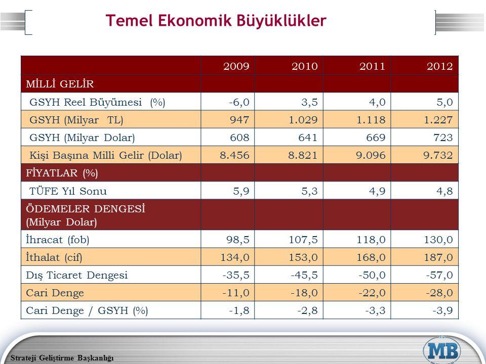 Strateji Geliştirme Başkanlığı Temel Ekonomik Büyüklükler 2009201020112012 MİLLİ GELİR GSYH Reel Büyümesi (%)-6,03,54,05,0 GSYH (Milyar TL)9471.0291.1