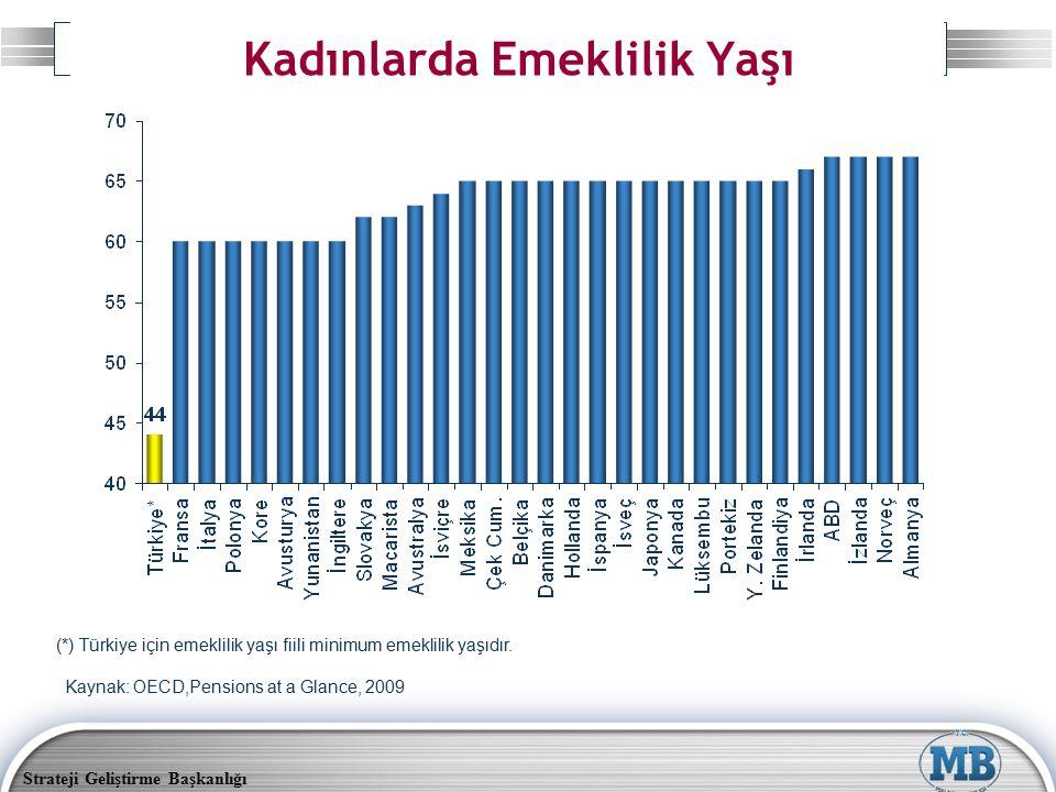 Strateji Geliştirme Başkanlığı (*) Türkiye için emeklilik yaşı fiili minimum emeklilik yaşıdır. Kaynak: OECD,Pensions at a Glance, 2009 Kadınlarda Eme