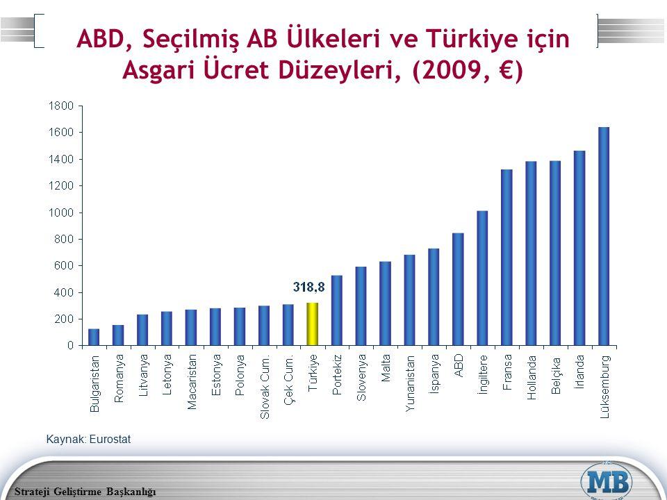 Strateji Geliştirme Başkanlığı Kaynak: Eurostat ABD, Seçilmiş AB Ülkeleri ve Türkiye için Asgari Ücret Düzeyleri, (2009, €)
