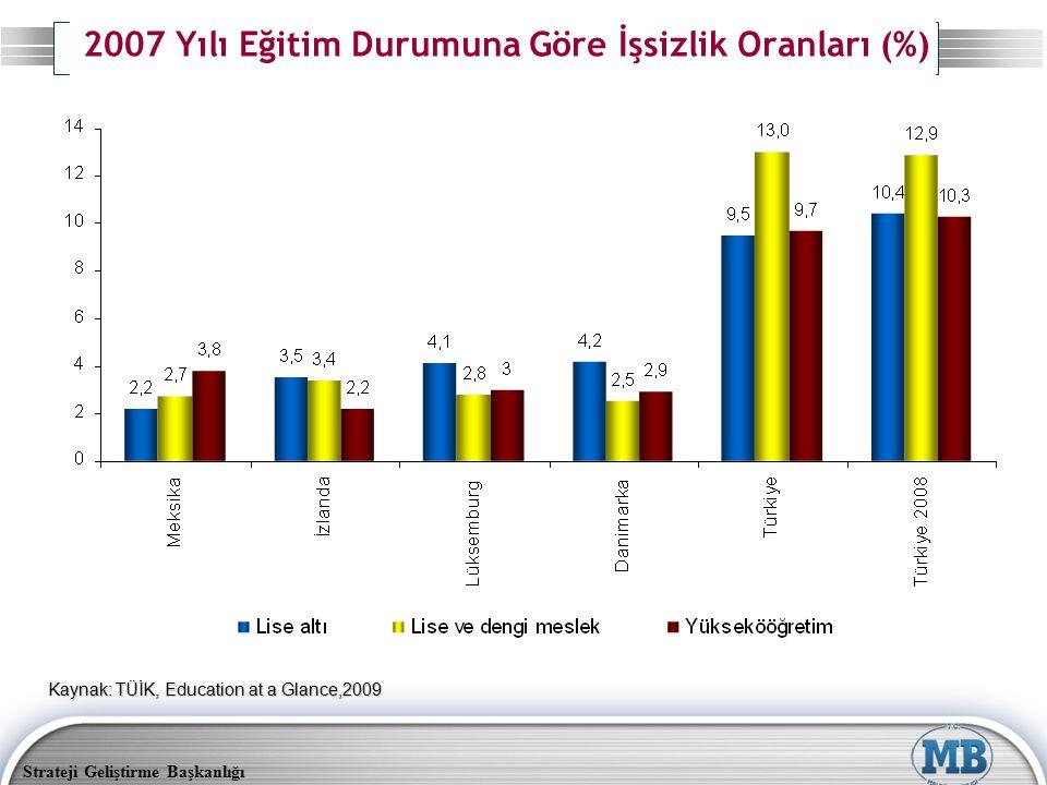 Strateji Geliştirme Başkanlığı 2007 Yılı Eğitim Durumuna Göre İşsizlik Oranları (%) Kaynak: TÜİK, Education at a Glance,2009
