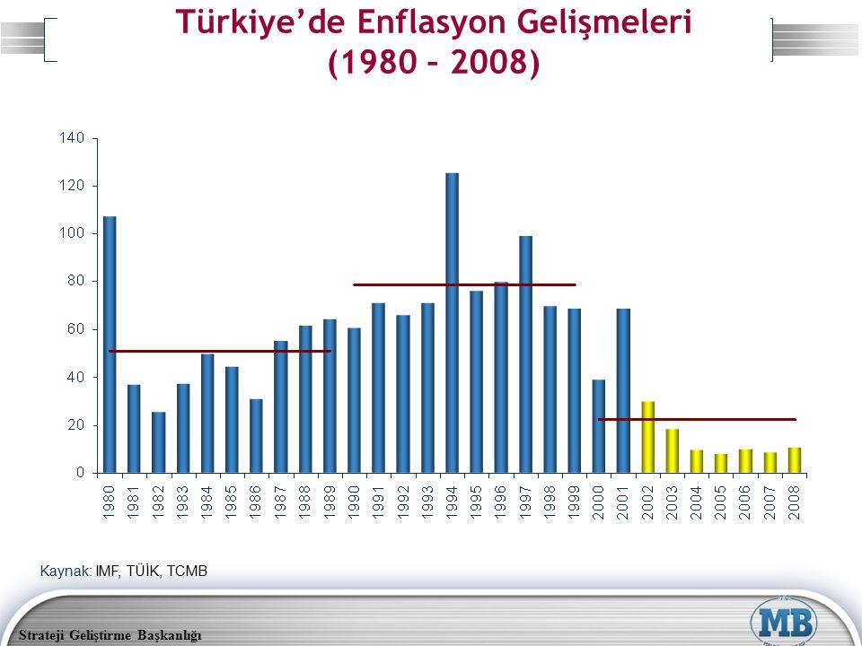 Strateji Geliştirme Başkanlığı Türkiye'de Enflasyon Gelişmeleri (1980 – 2008) Kaynak: IMF, TÜİK, TCMB