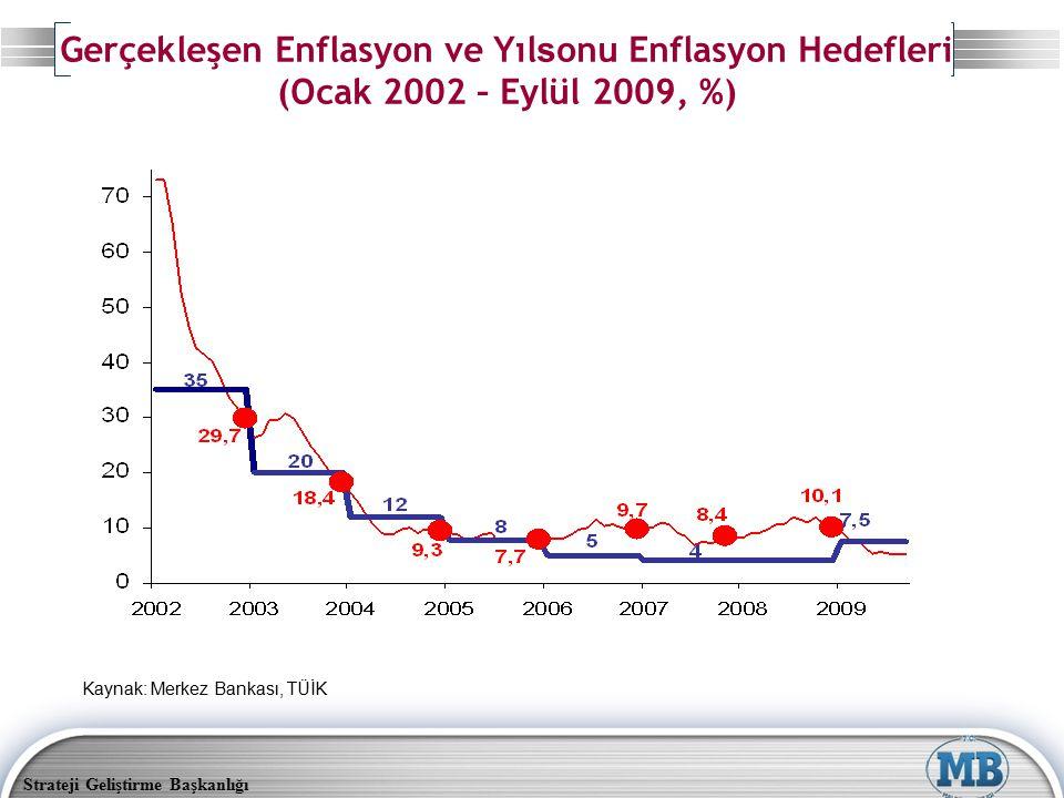 Strateji Geliştirme Başkanlığı Gerçekleşen Enflasyon ve Yıl s onu Enflasyon Hedefleri (Ocak 2002 – Eylül 2009, %) Kaynak: Merkez Bankası, TÜİK