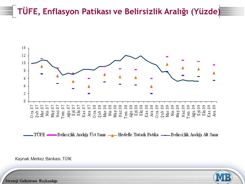 Strateji Geliştirme Başkanlığı TÜFE, Enflasyon Patikası ve Belirsizlik Aralığı (Yüzde) Kaynak: Merkez Bankası, TÜİK