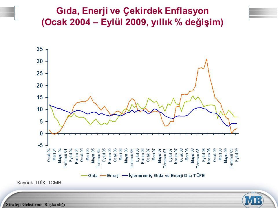 Strateji Geliştirme Başkanlığı Gıda, Enerji ve Çekirdek Enflasyon (Ocak 2004 – Eylül 2009, yıllık % değişim) Kaynak: TÜİK, TCMB