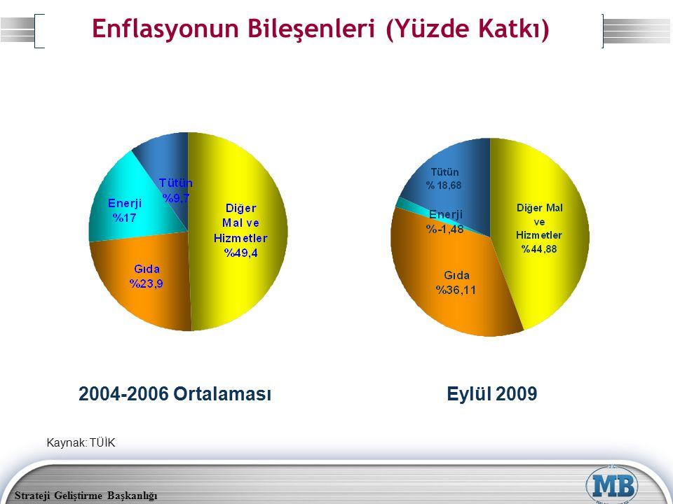 Strateji Geliştirme Başkanlığı Enflasyonun Bileşenleri (Yüzde Katkı) 2004-2006 Ortalaması Eylül 2009 Kaynak: TÜİK