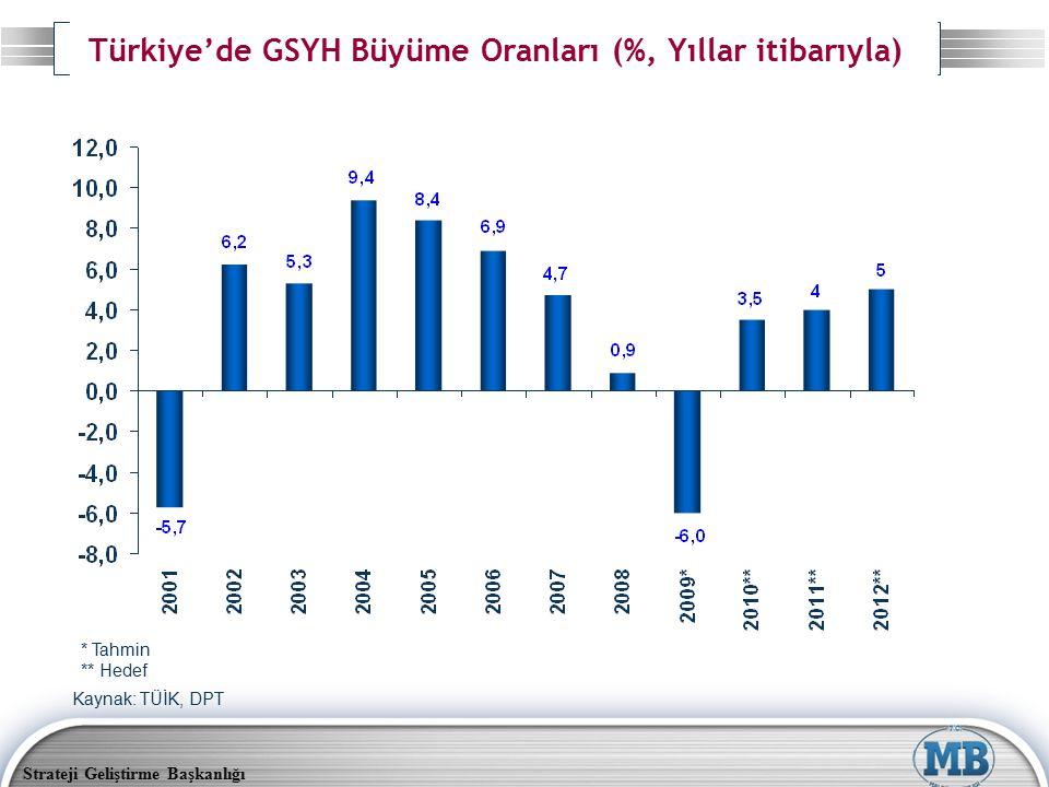 Strateji Geliştirme Başkanlığı Türkiye'de GSYH Büyüme Oranları (%, Yıllar itibarıyla) Kaynak: TÜİK, DPT * Tahmin ** Hedef