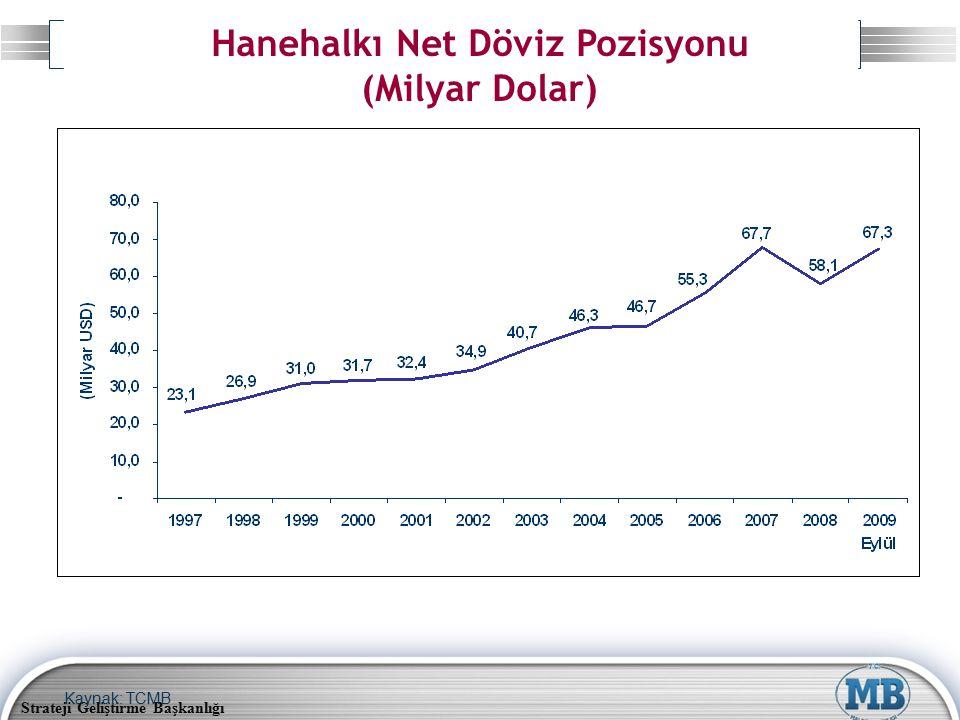 Strateji Geliştirme Başkanlığı Hanehalkı Net Döviz Pozisyonu (Milyar Dolar) Kaynak: TCMB