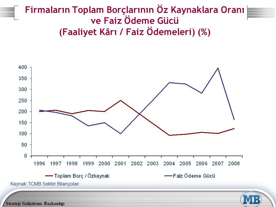 Strateji Geliştirme Başkanlığı Firmaların Toplam Borçlarının Öz Kaynaklara Oranı ve Faiz Ödeme Gücü (Faaliyet Kârı / Faiz Ödemeleri) (%) Kaynak: TCMB