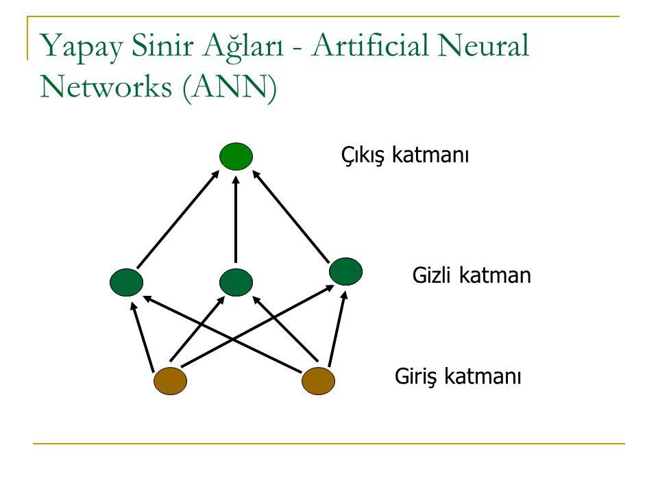 Yapay Sinir Ağları - Artificial Neural Networks (ANN) Giriş katmanı Gizli katman Çıkış katmanı