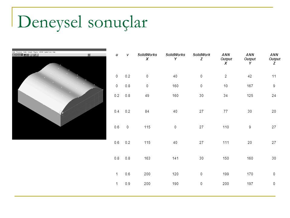 Deneysel sonuçlar uvSolidWorks X SolidWorks Y SolidWork Z ANN Output X ANN Output Y ANN Output Z 00.2040024211 00.801600101679 0.20.849160303412524 0.