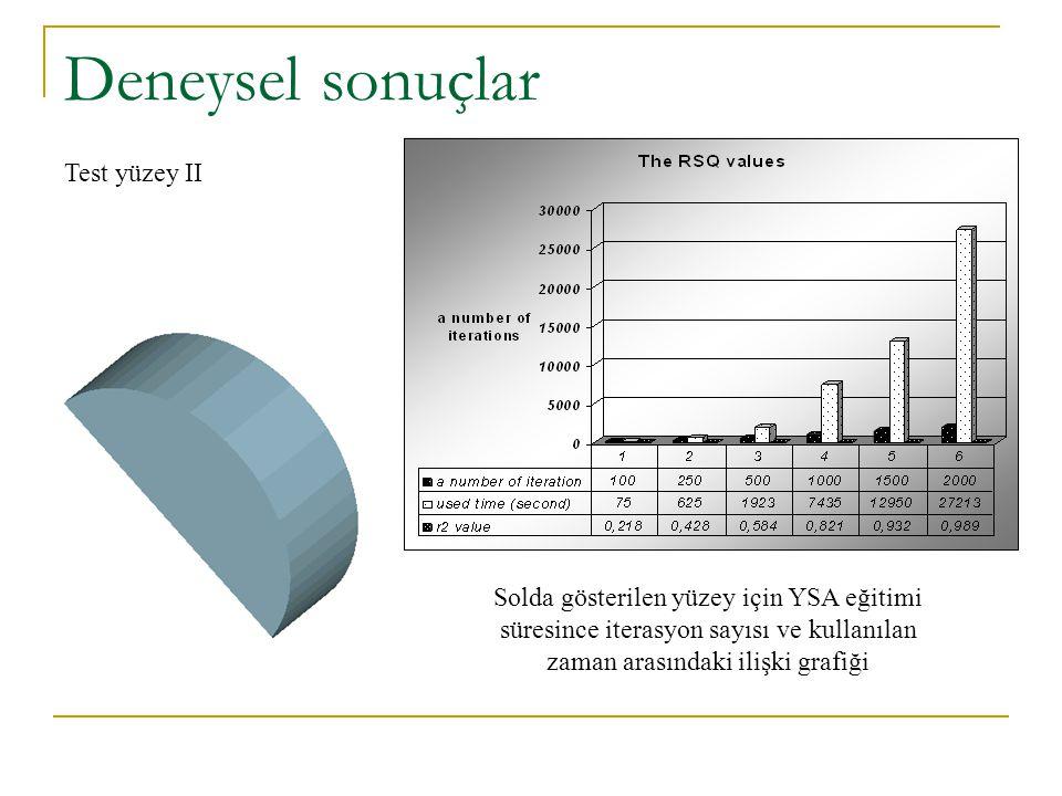 Deneysel sonuçlar Test yüzey II Solda gösterilen yüzey için YSA eğitimi süresince iterasyon sayısı ve kullanılan zaman arasındaki ilişki grafiği