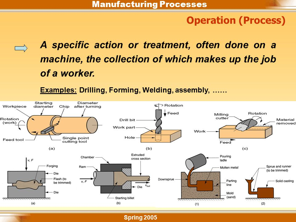Manufacturing Processes Spring 2005 Operation (Process) A specific action or treatment, often done on a machine, the collection of which makes up the
