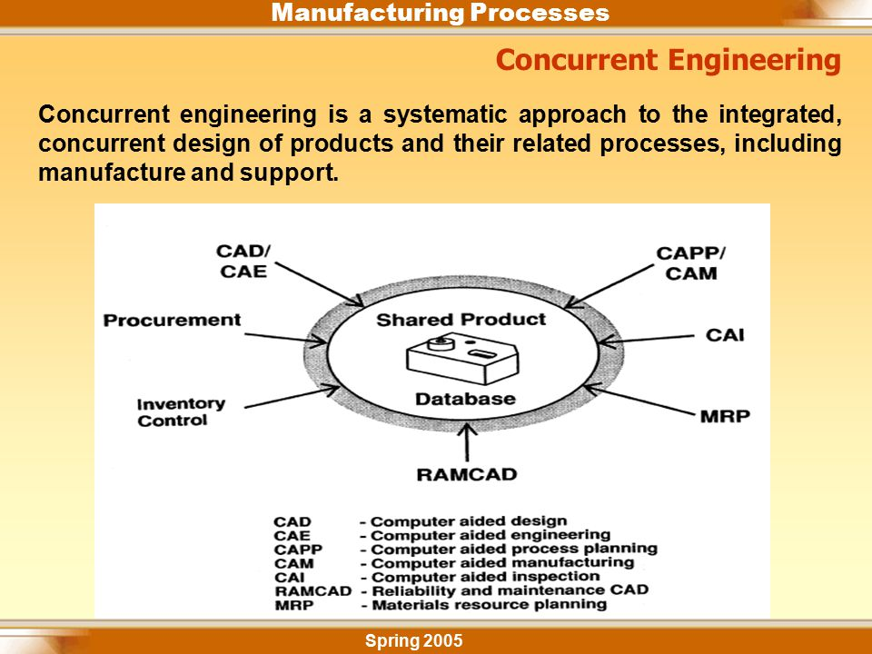 Manufacturing Processes Spring 2005 Concurrent Engineering Concurrent engineering is a systematic approach to the integrated, concurrent design of pro