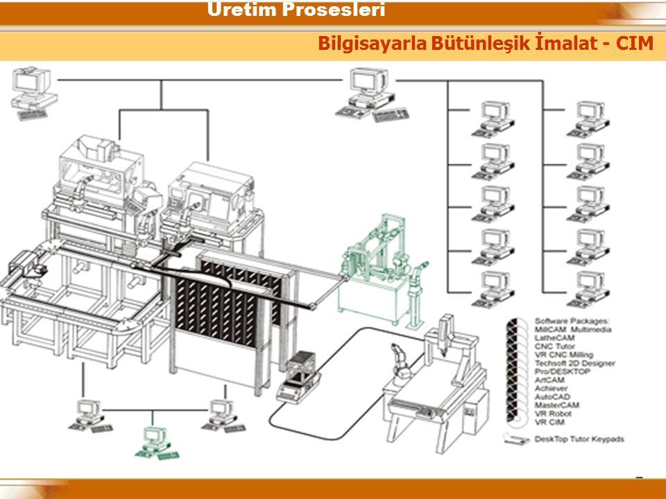 Üretim Prosesleri Bilgisayarla Bütünleşik İmalat - CIM