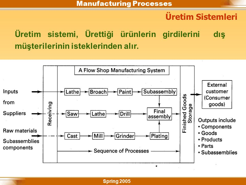 Manufacturing Processes Spring 2005 Design for Manufacturing (DFM) It is a comprehensive approach to production of products, ant it integrates the design process with materials, manufacturing methods, process planning, assembly, and quality assurance.