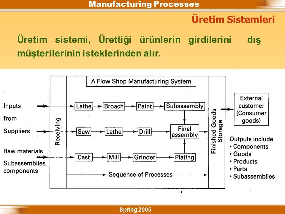 Manufacturing Processes Spring 2005 Üretim sistemi, Ürettiği ürünlerin girdilerini dış müşterilerinin isteklerinden alır.
