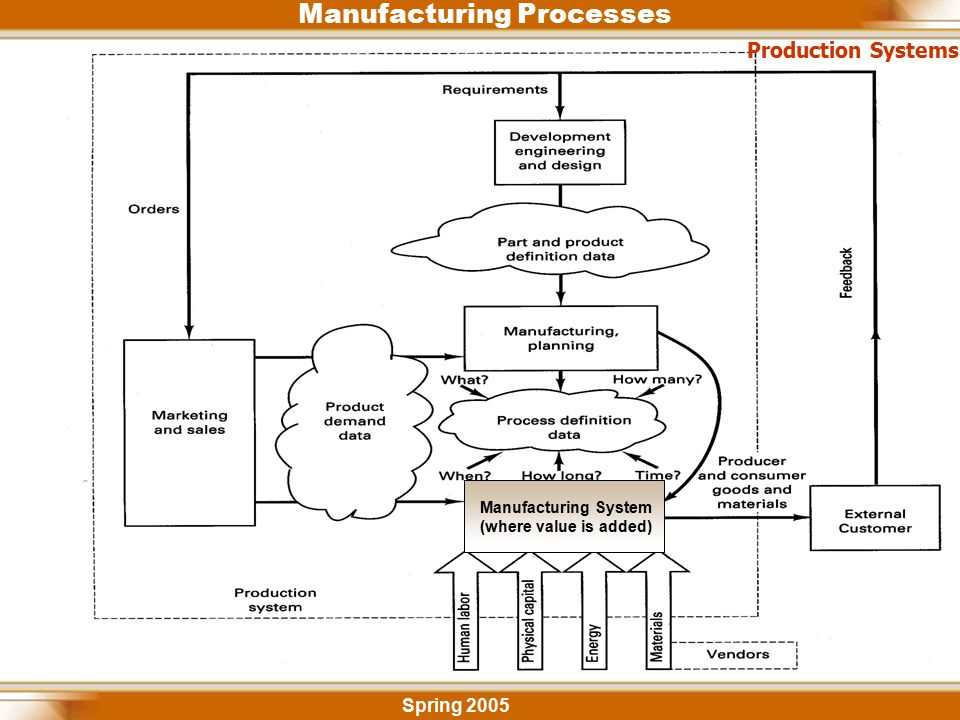 Manufacturing Processes Spring 2005 Production Systems Manufacturing System (where value is added)