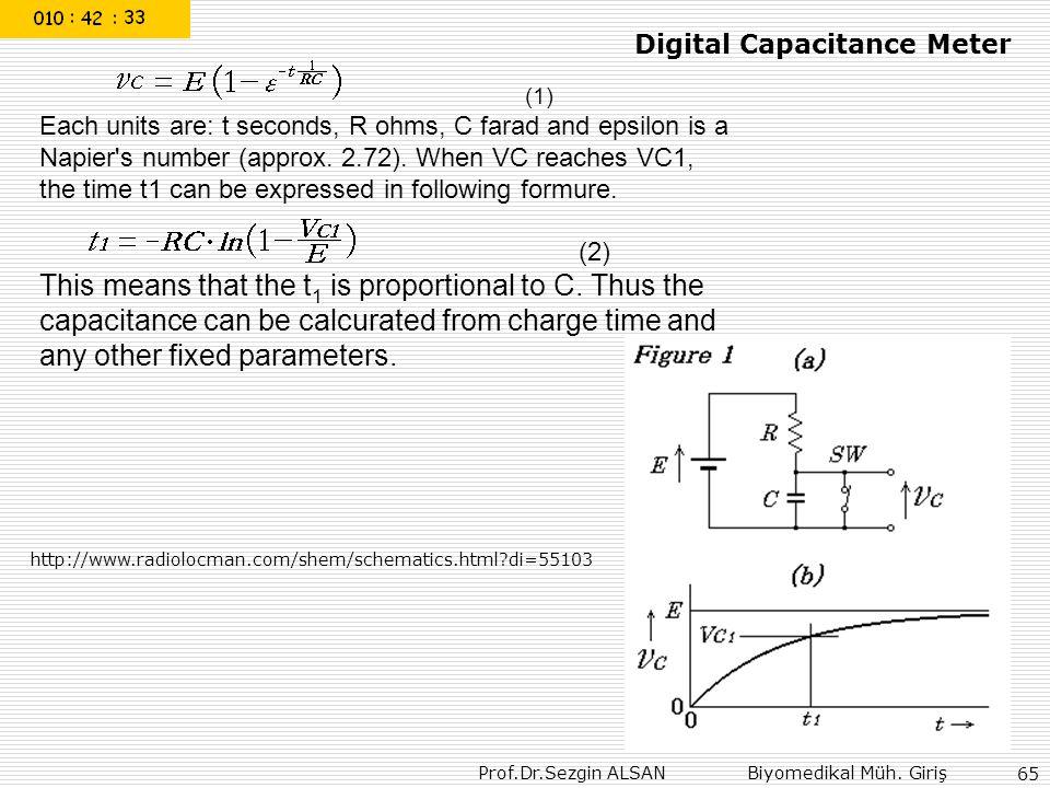 Prof.Dr.Sezgin ALSAN Biyomedikal Müh. Giriş 65 (1) Each units are: t seconds, R ohms, C farad and epsilon is a Napier's number (approx. 2.72). When VC