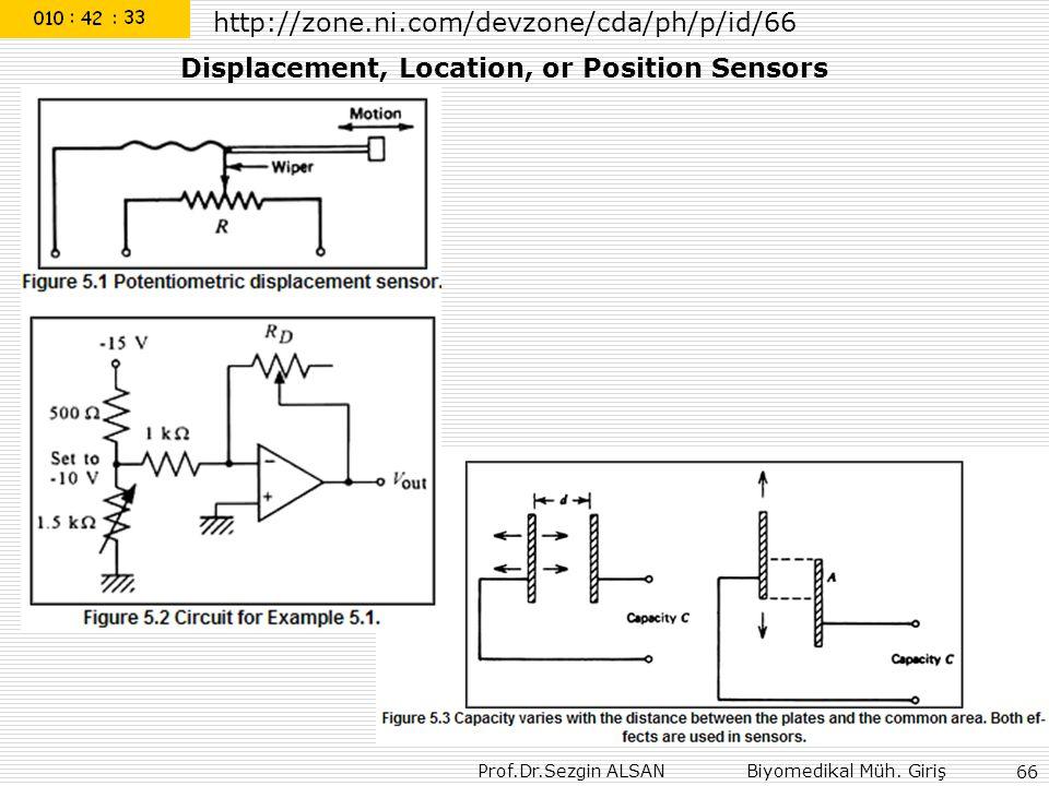 Prof.Dr.Sezgin ALSAN Biyomedikal Müh. Giriş 66 http://zone.ni.com/devzone/cda/ph/p/id/66 Displacement, Location, or Position Sensors