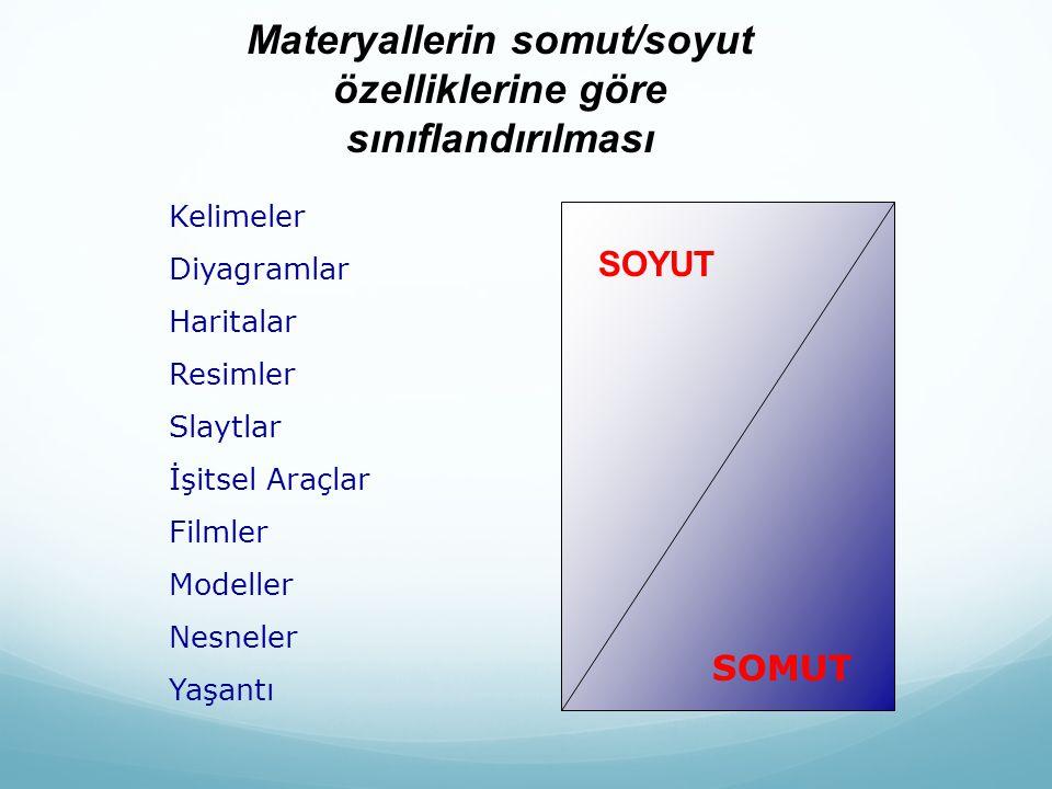 Materyallerin somut/soyut özelliklerine göre sınıflandırılması Kelimeler Diyagramlar Haritalar Resimler Slaytlar İşitsel Araçlar Filmler Modeller Nesneler Yaşantı SOYUT SOMUT