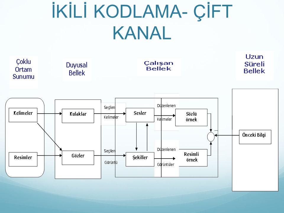 İKİLİ KODLAMA- ÇİFT KANAL