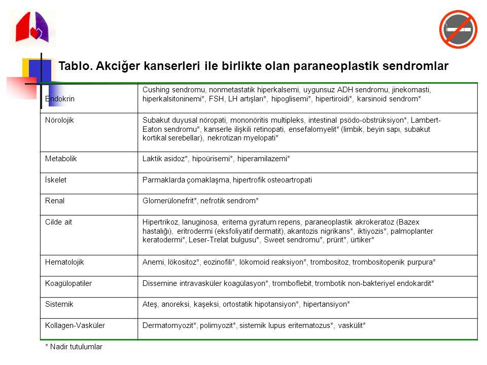 Tablo. Akciğer kanserleri ile birlikte olan paraneoplastik sendromlar Endokrin Cushing sendromu, nonmetastatik hiperkalsemi, uygunsuz ADH sendromu, ji