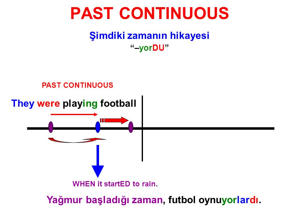 PAST CONTINUOUS Şimdiki zamanın hikayesi –yorDU PAST CONTINUOUS We were having lunch.