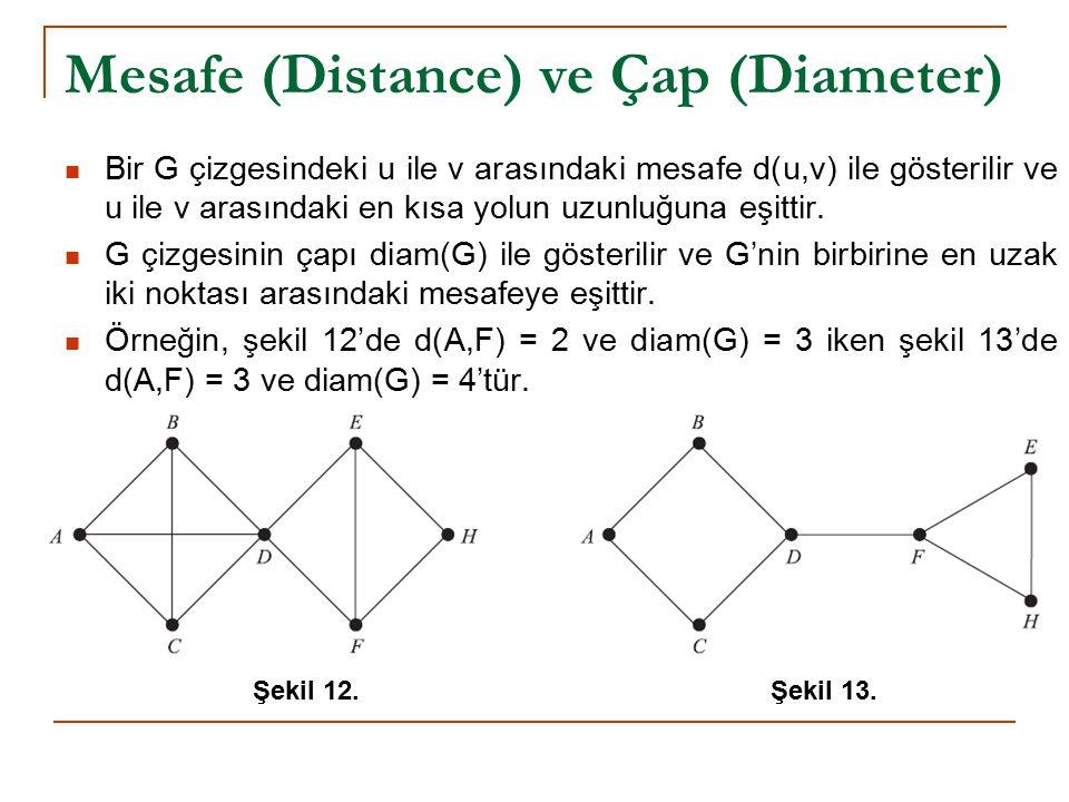 Mesafe (Distance) ve Çap (Diameter) Bir G çizgesindeki u ile v arasındaki mesafe d(u,v) ile gösterilir ve u ile v arasındaki en kısa yolun uzunluğuna eşittir.