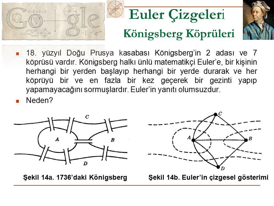 Euler Çizgeleri Königsberg Köprüleri 18. yüzyıl Doğu Prusya kasabası Königsberg'in 2 adası ve 7 köprüsü vardır. Königsberg halkı ünlü matematikçi Eule