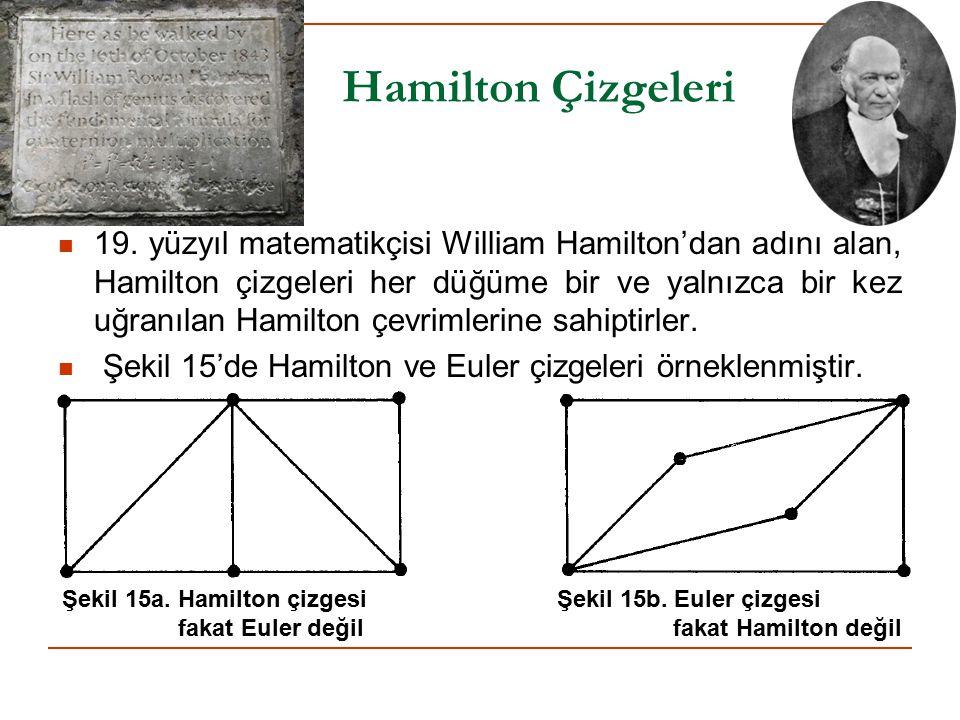 Hamilton Çizgeleri 19. yüzyıl matematikçisi William Hamilton'dan adını alan, Hamilton çizgeleri her düğüme bir ve yalnızca bir kez uğranılan Hamilton