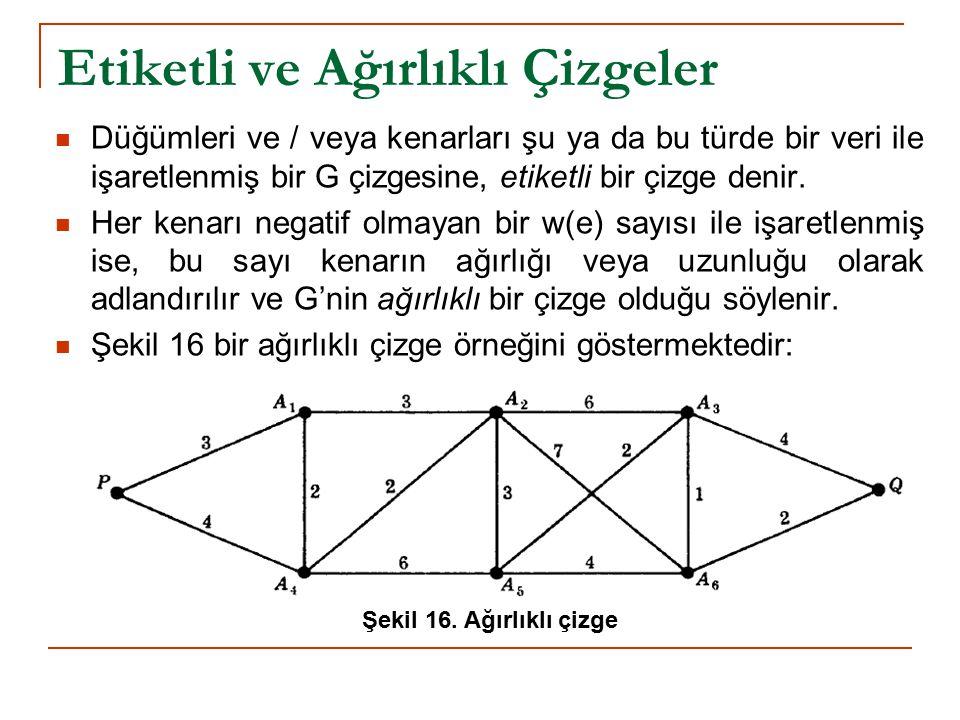 Etiketli ve Ağırlıklı Çizgeler Düğümleri ve / veya kenarları şu ya da bu türde bir veri ile işaretlenmiş bir G çizgesine, etiketli bir çizge denir. He