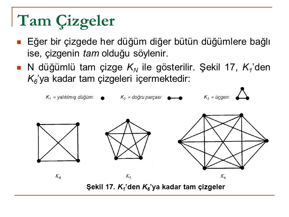 Tam Çizgeler Eğer bir çizgede her düğüm diğer bütün düğümlere bağlı ise, çizgenin tam olduğu söylenir. N düğümlü tam çizge K N ile gösterilir. Şekil 1