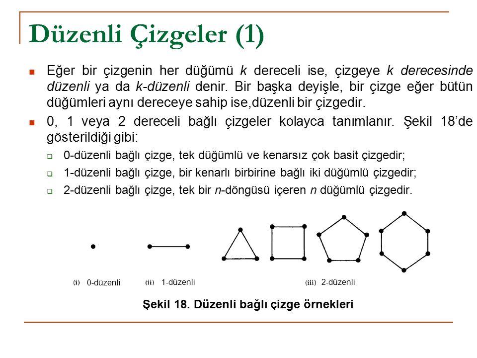 Düzenli Çizgeler (1) Eğer bir çizgenin her düğümü k dereceli ise, çizgeye k derecesinde düzenli ya da k-düzenli denir. Bir başka deyişle, bir çizge eğ