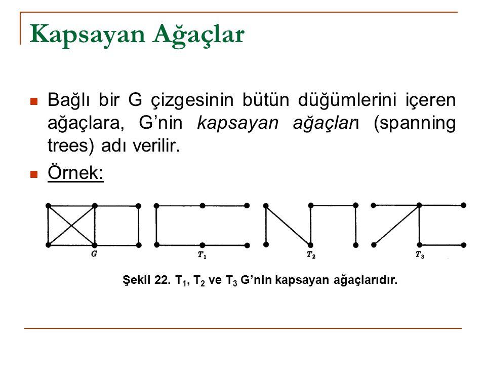 Kapsayan Ağaçlar Bağlı bir G çizgesinin bütün düğümlerini içeren ağaçlara, G'nin kapsayan ağaçları (spanning trees) adı verilir. Örnek: Şekil 22. T 1,